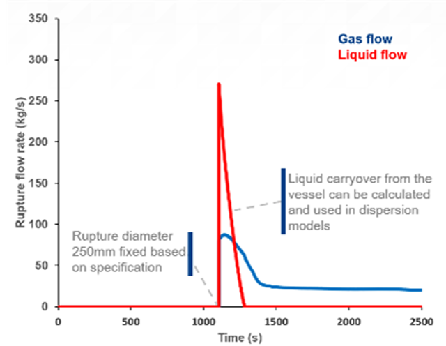 Includes dispersion models for single and multi-phase systems