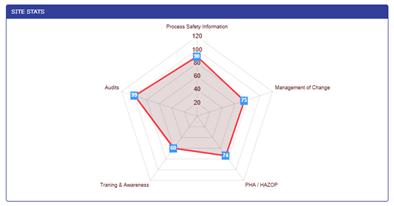 Process Safety Enterprise® KPI Dashboard Designer