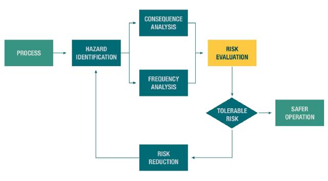 Risk-Based-Approach-–-Risk-Evaluation-640px