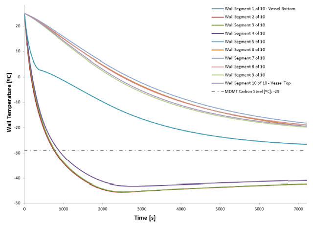 Figure 3: Wall Segment Temperature Profile